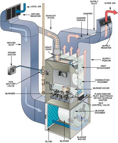 With 52% of Canadian homes using forced air furnaces as thei...